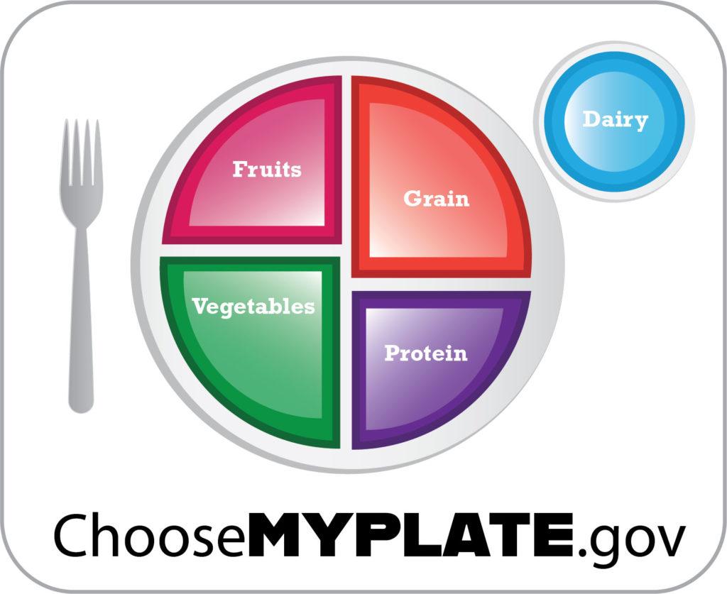 MyPlateGraphic